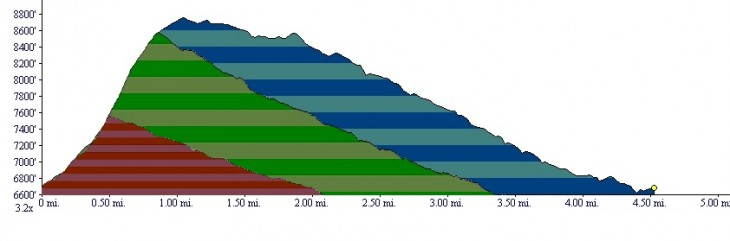 manitou_incline_elevation_profiles