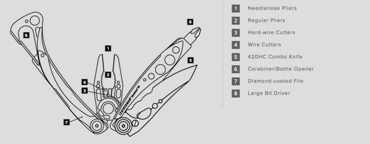 skeletool breakdown