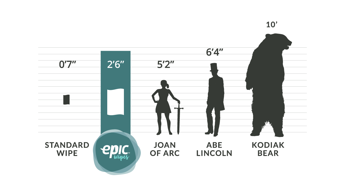 Epic-Wipes-Size-Chart